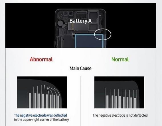 Galaxy Note 7 de Samsung, problemas batería