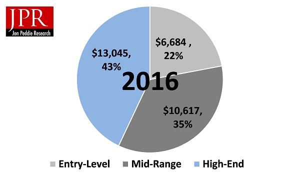 PC gaming ordenadores ventas