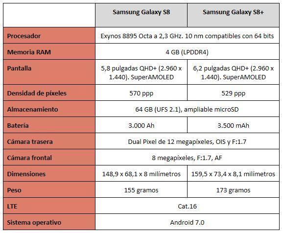 Tabla de los Samsung Galaxy S8