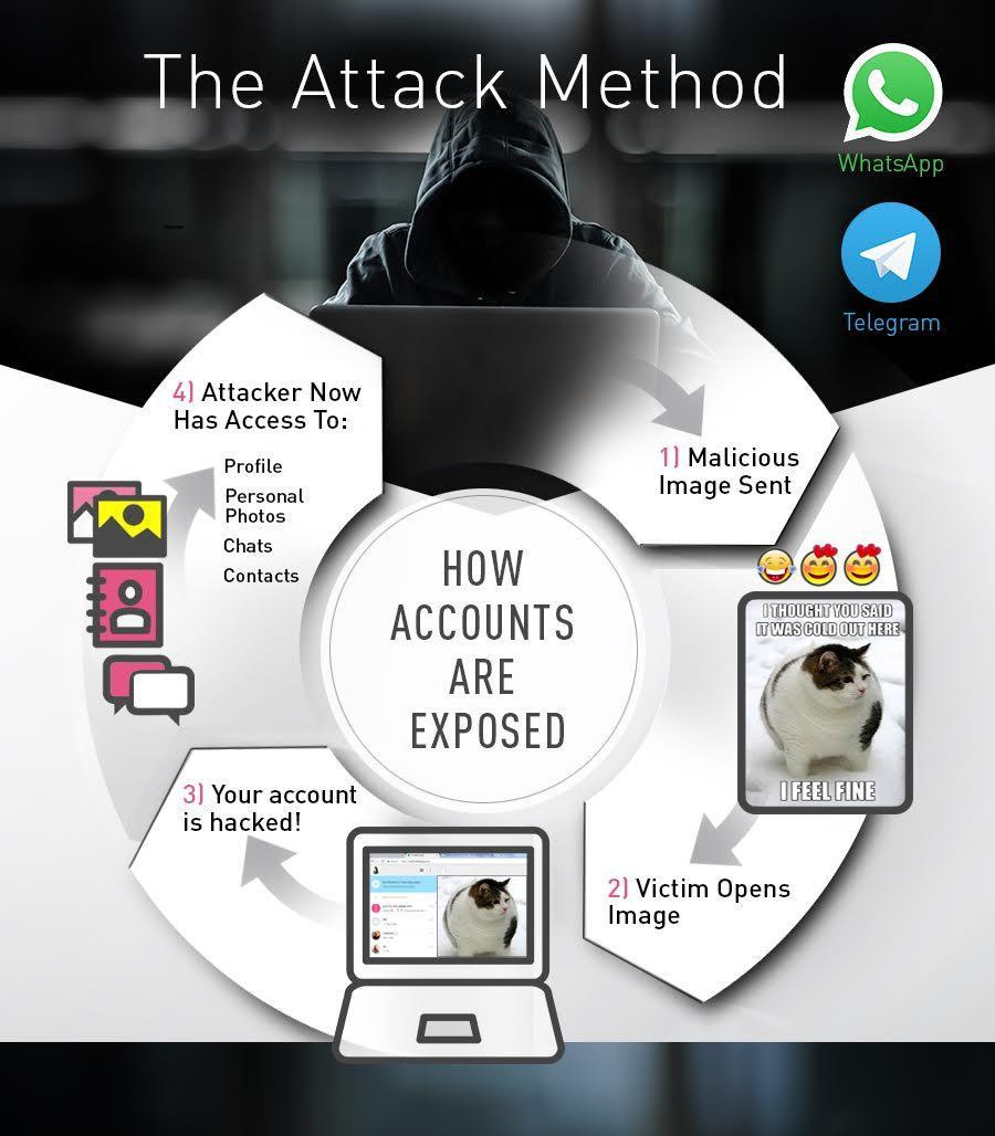 WhatsApp y Telegram vulnerabilidad