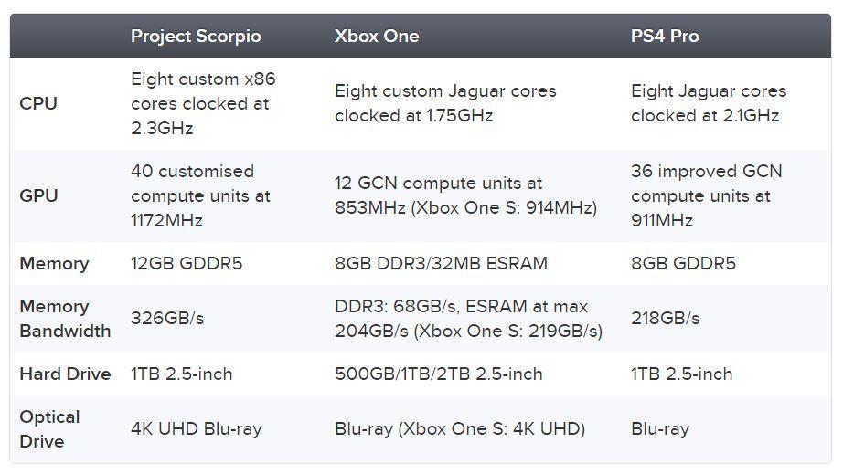 características técnicas de Project Scorpio