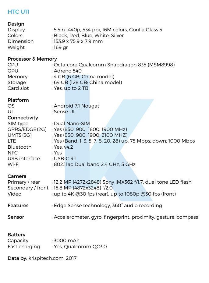 Posibles características del HTC U 11