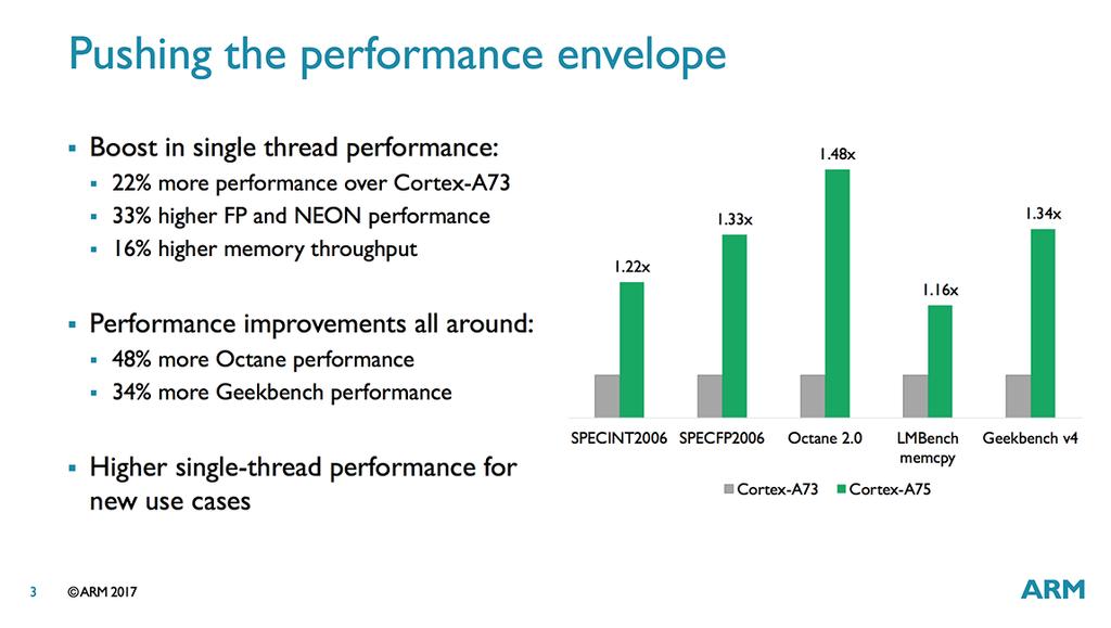 Mejoras de las arquitectura ARM Cortex-A75