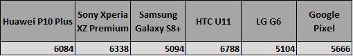 Puntuaciónd e los smartphones más potentes en PC Mark