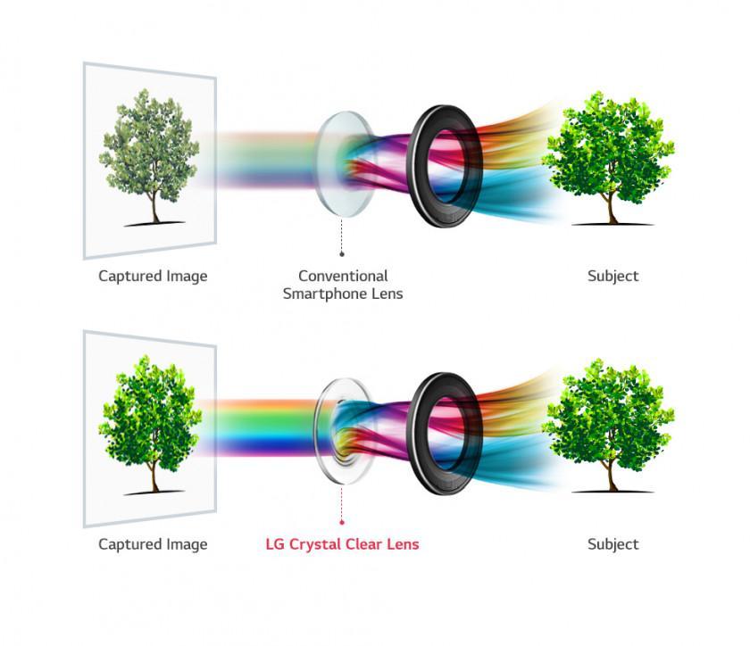 Lente CrystalClearLens del LG V30