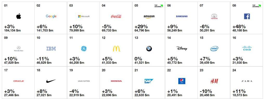 marcas más valiosas en el año 2017
