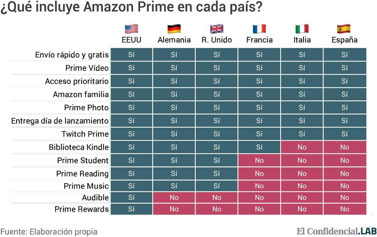 Amazon prime 1 año precio