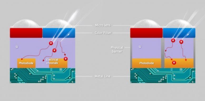Trabajo de los nuevos sensores Samsung ISOCELL