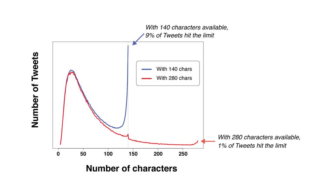 Gráfico uso caracteres en Twitter