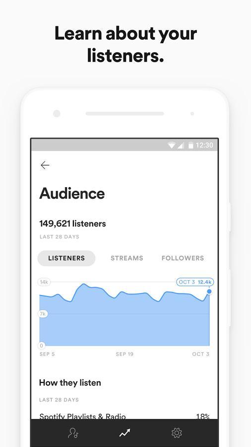 Spotify para artistas