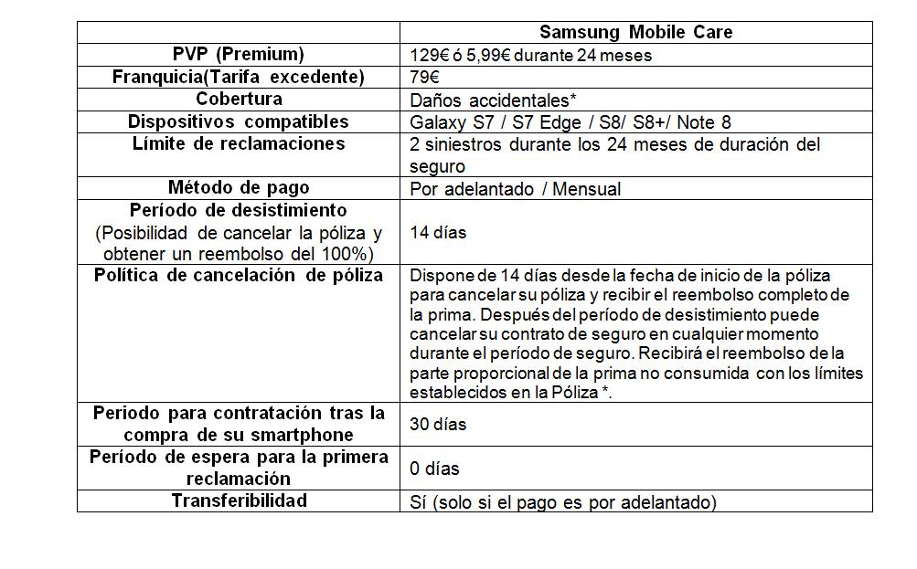 cuotas Samsung mobile Care