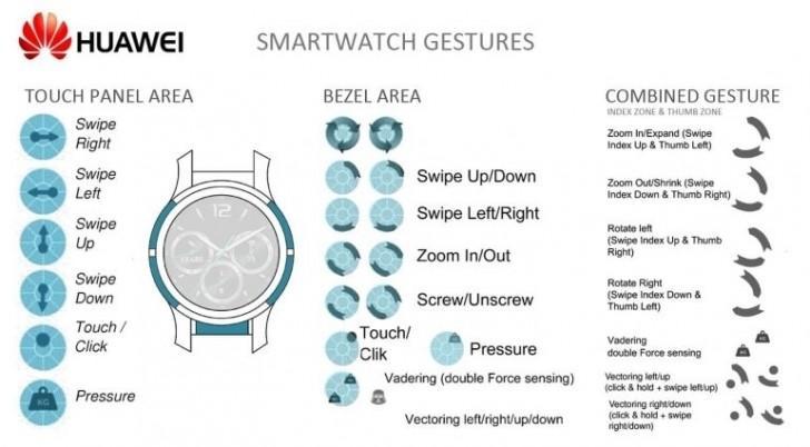 Funciones bordes táctiles patente smartwatch Huawei
