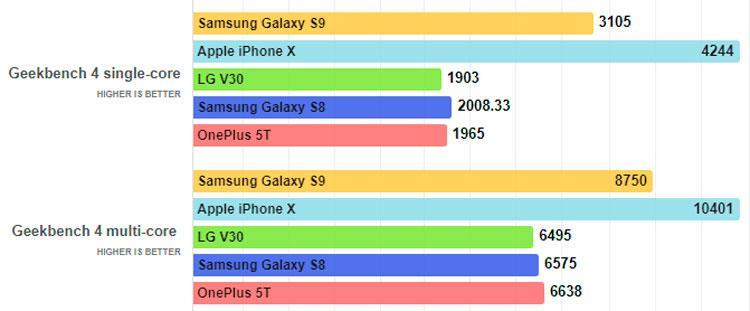 Rendimiento del Samsung Galaxy S9
