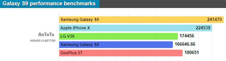 Samsung Galaxy S9 AnTuTu