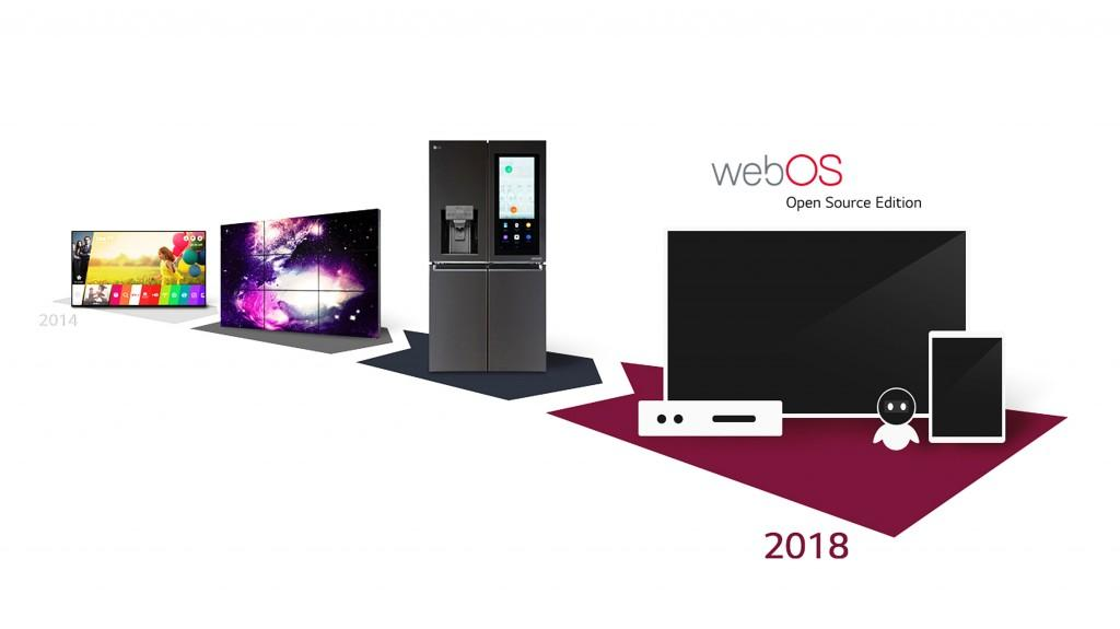 Evolución del sistema oeprativo LG WebOS