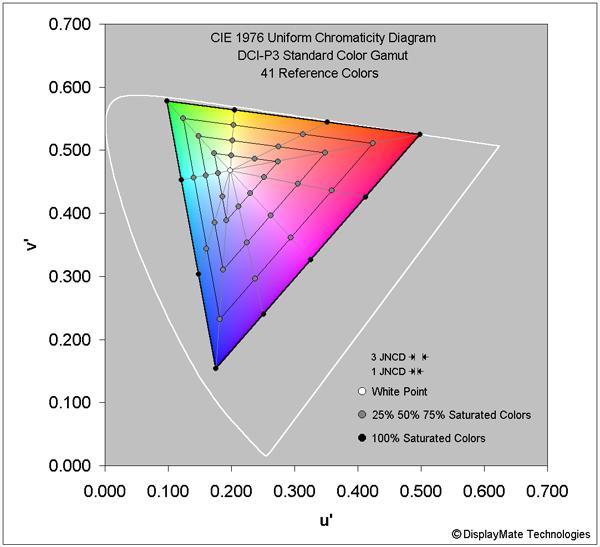 Precisión del color en el la pantalla del Samsung Galaxy S9