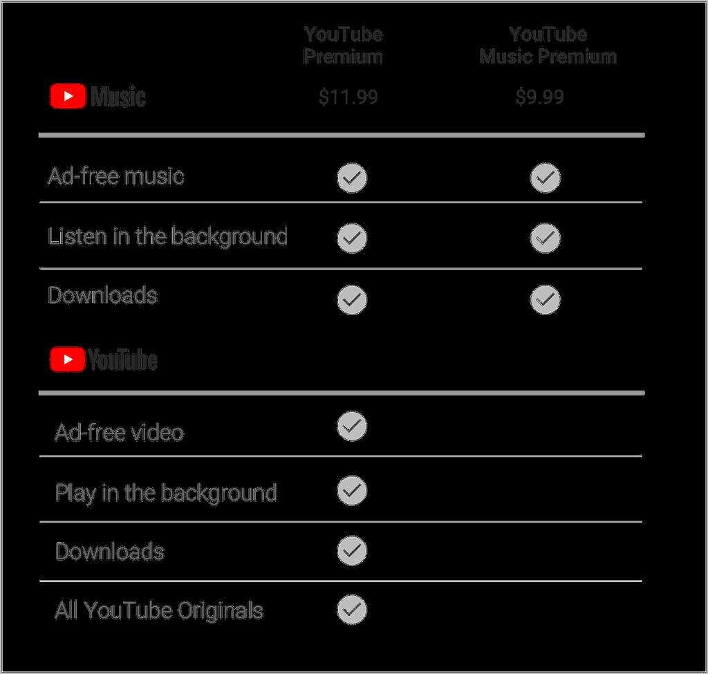 Precios YouTube Music Premium