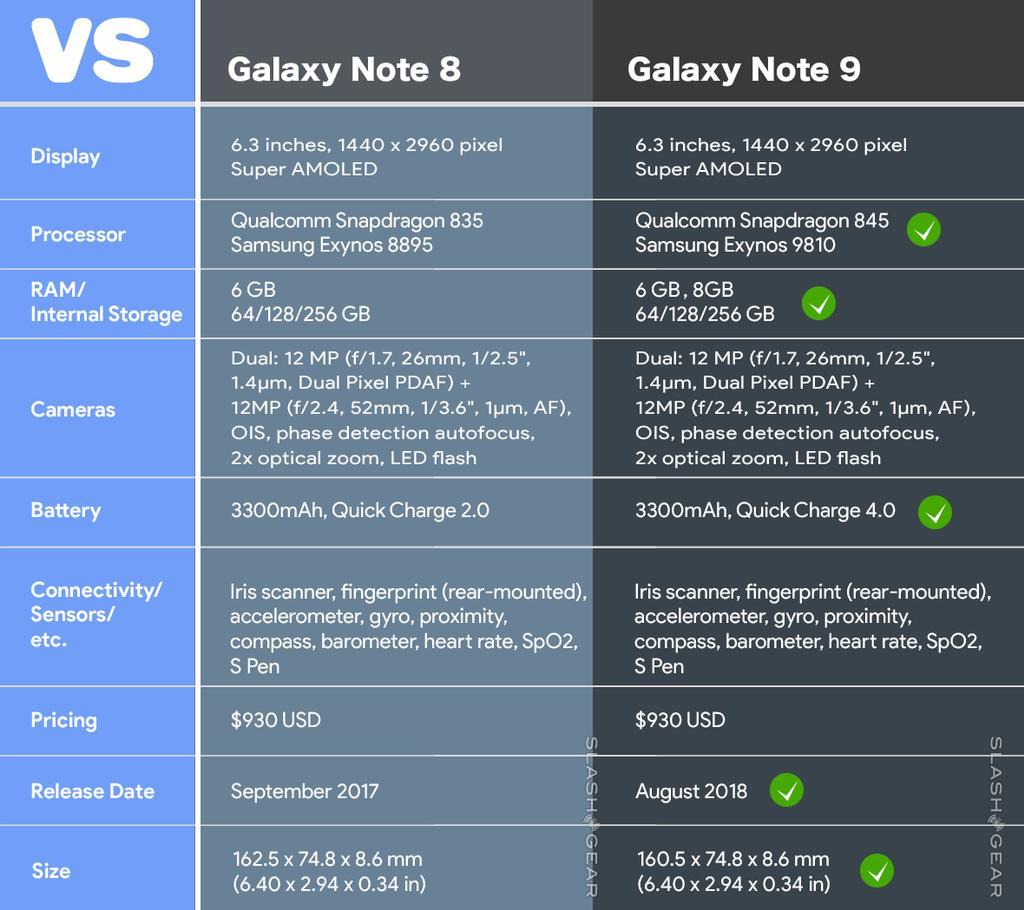 Características del Samsung Galaxy Note 9 comparadas con las del Note 8