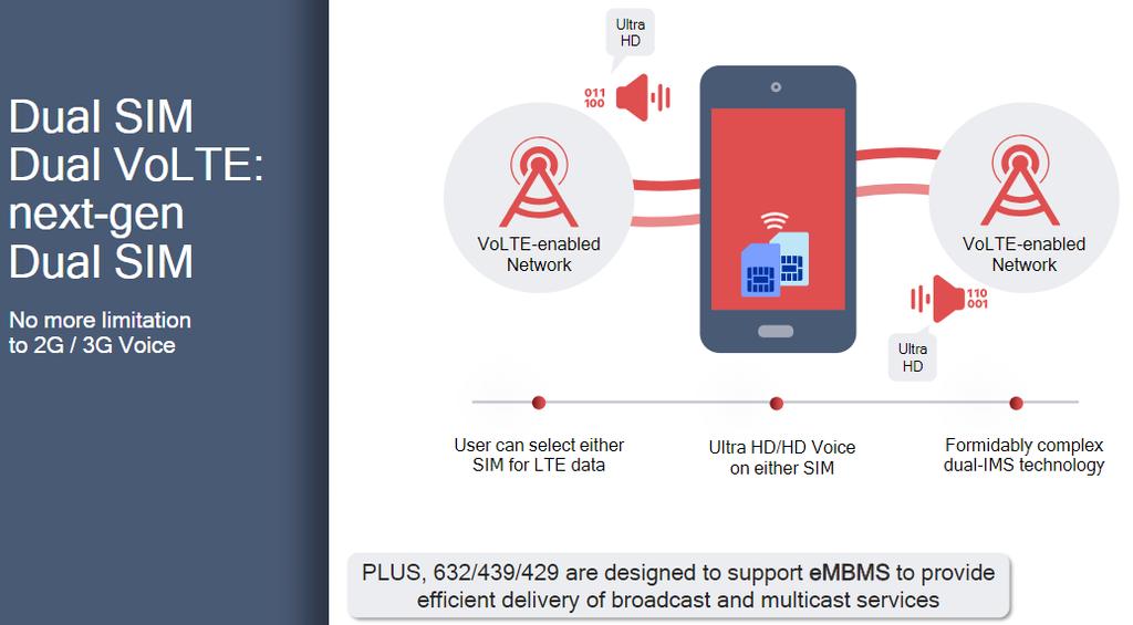 Opciones nuevos Snapdragon 632, 439 y 429 de Qualcomm