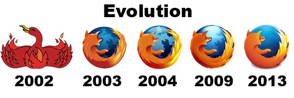 Evolución del logo del navegador web firefox