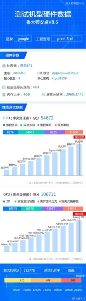 Resultados obtenidos por el Google Pixel 3 XL en la prueba Master Lu