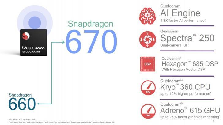 Características del Snapdragon 670