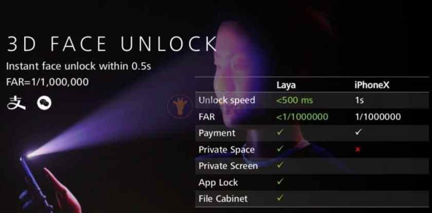Desbloqueo facial del Huawei Mate 20