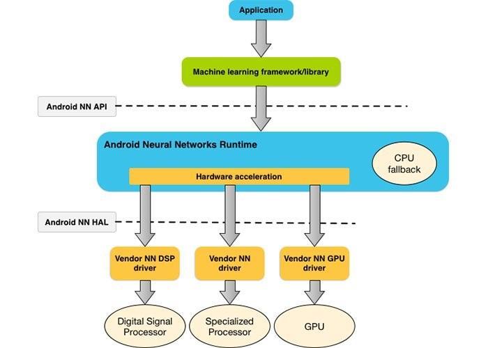 Gestión de procesos en Android Oreo