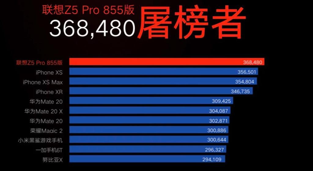 Rendimiento del nuevo teléfono Lenovo Z5 Pro