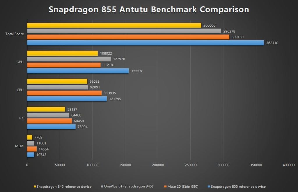Procesador del Samsung Galaxy S10 contra su competencia