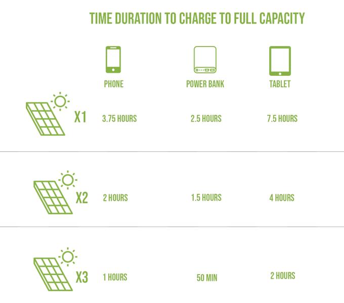 Potencia de SolarCru