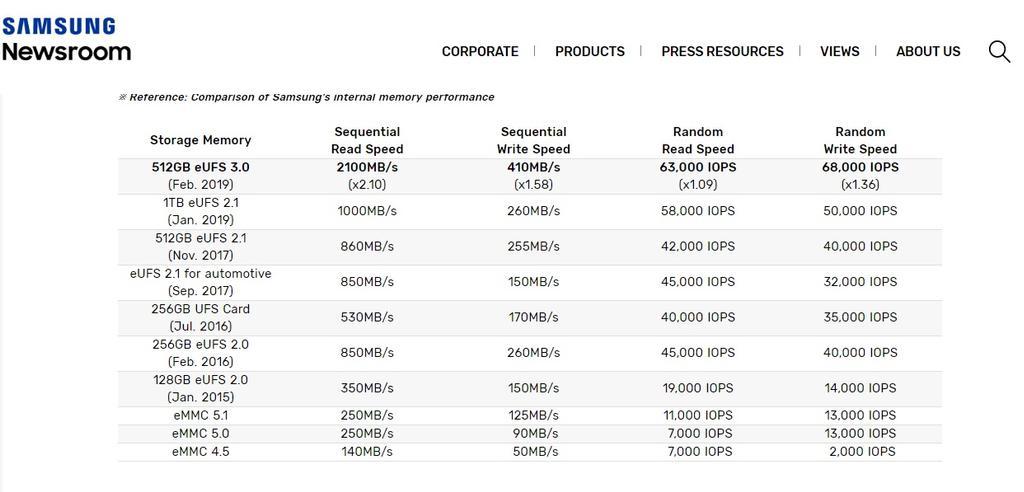 Velocidad de la memoria del Samsung Galaxy Note 10