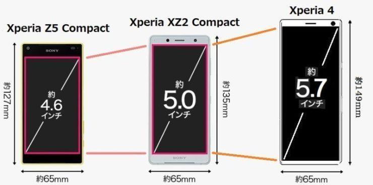 Dimensiones de la pantalla del Sony Xperia 4
