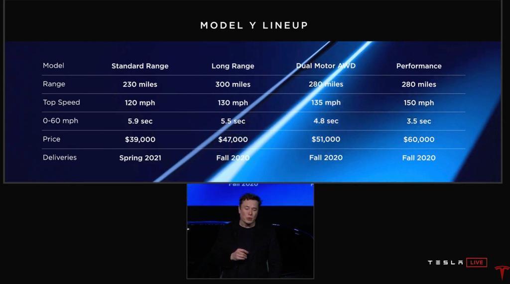 Todas las versiones del Tesla Model Y